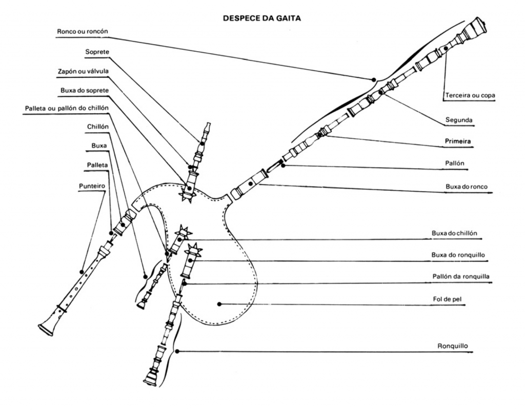 partes de la gaita gallega